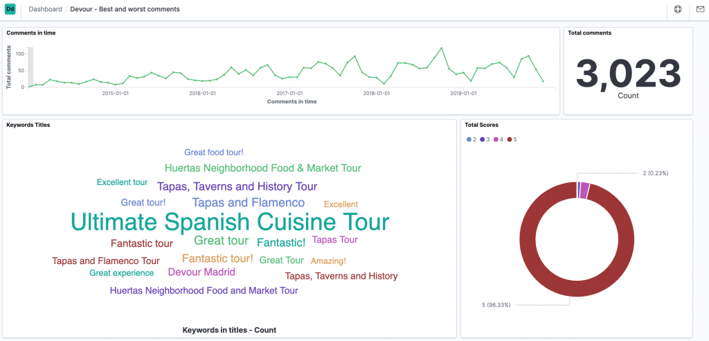 Dashboard to visualize online reviews